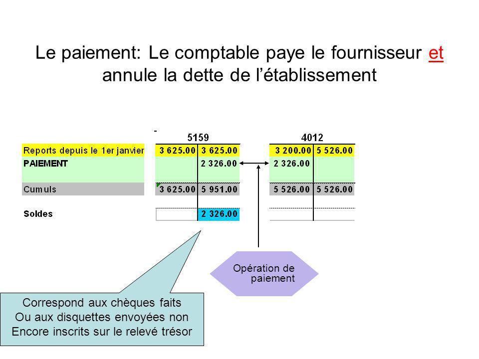 Le paiement: Le comptable paye le fournisseur et annule la dette de létablissement Correspond aux chèques faits Ou aux disquettes envoyées non Encore inscrits sur le relevé trésor Opération de paiement
