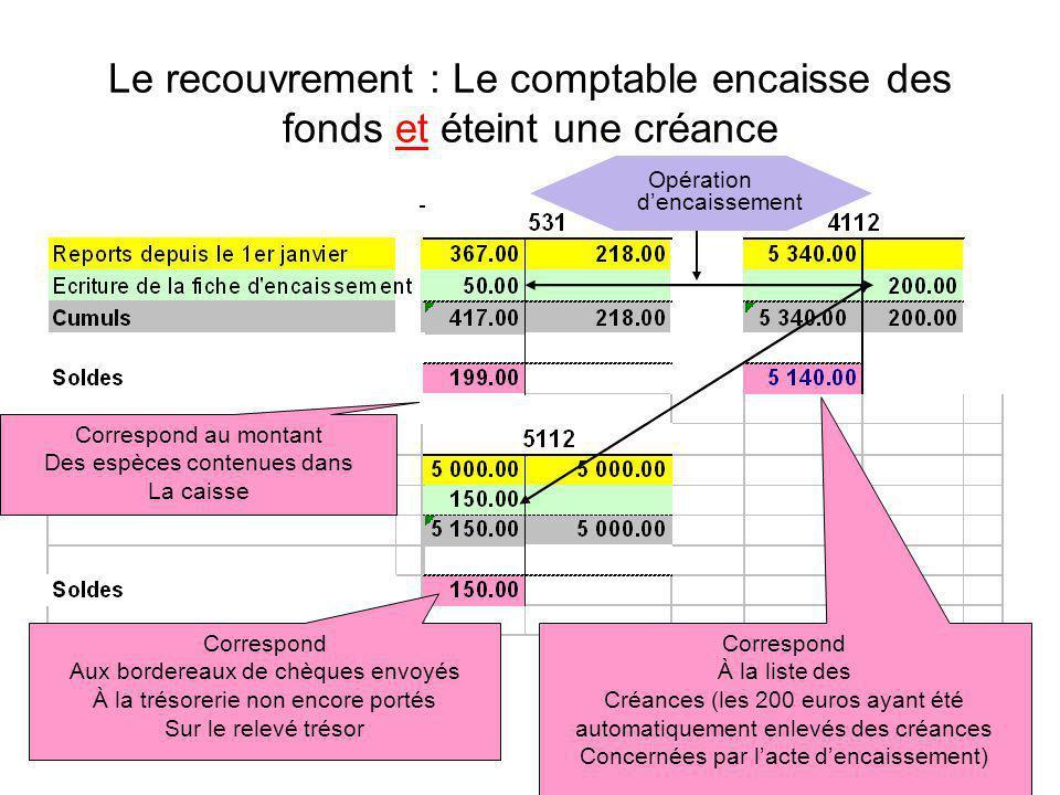 Le recouvrement : Le comptable encaisse des fonds et éteint une créance Correspond À la liste des Créances (les 200 euros ayant été automatiquement en