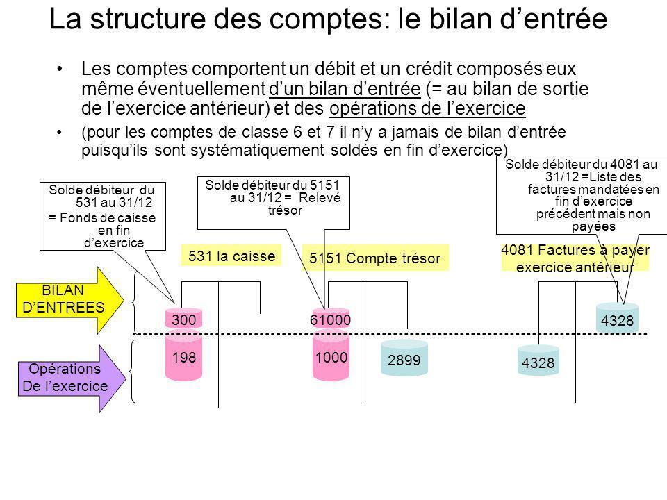 La structure des comptes: le bilan dentrée Les comptes comportent un débit et un crédit composés eux même éventuellement dun bilan dentrée (= au bilan