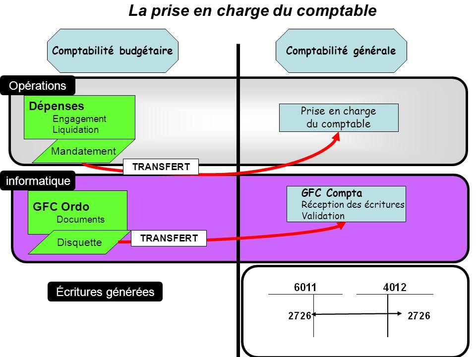 Comptabilité généraleComptabilité budgétaire Dépenses Engagement Liquidation Mandatement Prise en charge du comptable GFC Ordo Documents GFC Compta Ré