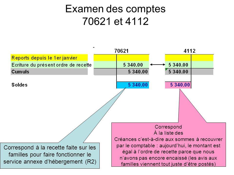 Examen des comptes 70621 et 4112 Correspond à la recette faite sur les familles pour faire fonctionner le service annexe dhébergement (R2) Correspond