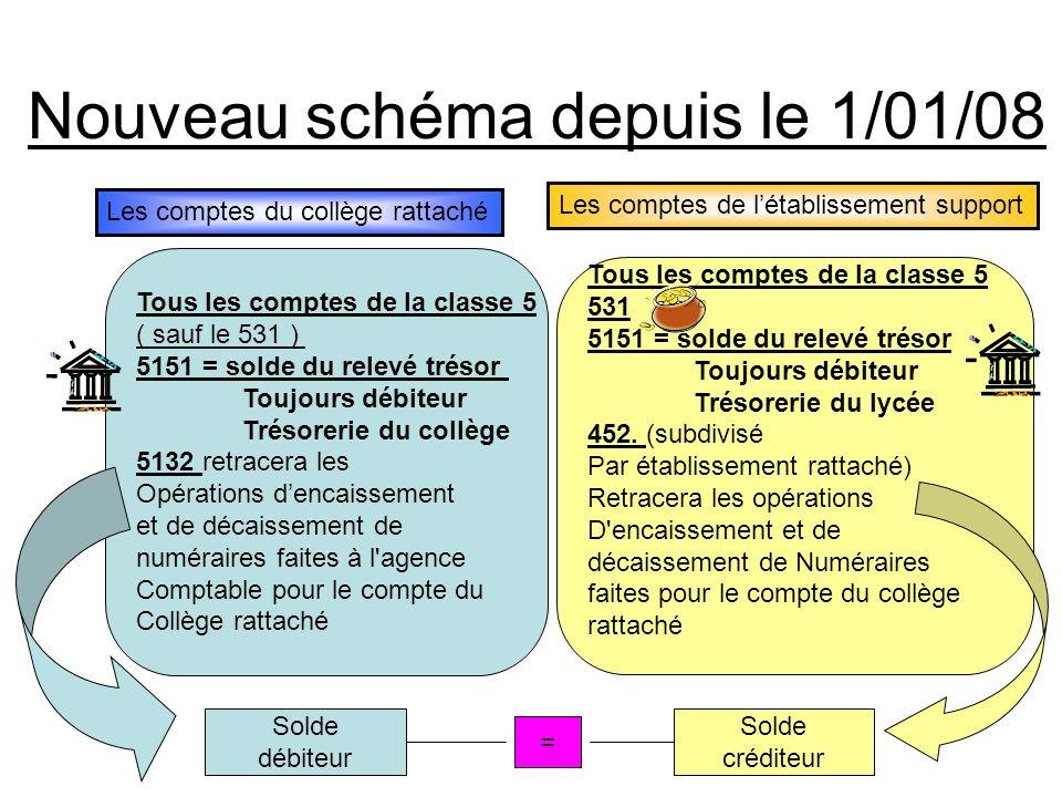 Nouveau schéma depuis le 1/01/08 Tous les comptes de la classe 5 ( sauf le 531 ) 5151 = solde du relevé trésor Toujours débiteur Trésorerie du collège