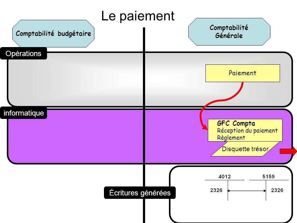 Comptabilité Générale Comptabilité budgétaire Opérations informatique Écritures générées Paiement GFC Compta Réception du paiement Règlement Disquette