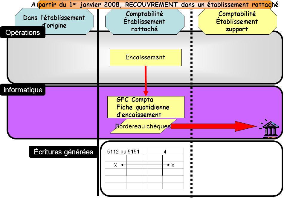 Comptabilité Établissement rattaché Dans létablissement dorigine Comptabilité Établissement support Opérations informatique Écritures générées Encaiss