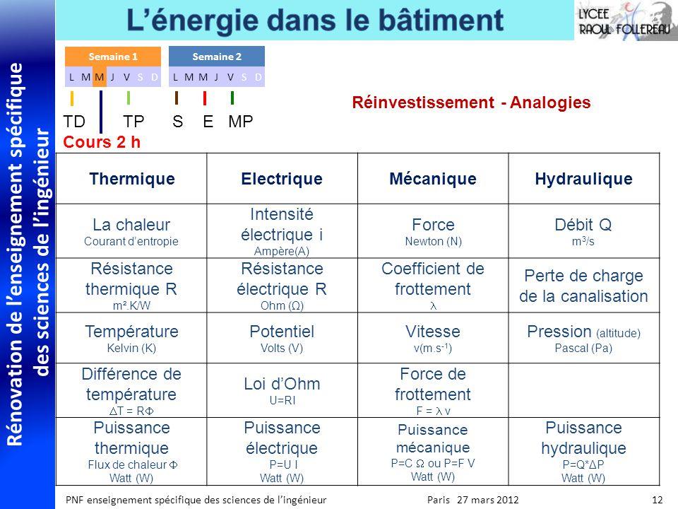 Rénovation de lenseignement spécifique des sciences de lingénieur PNF enseignement spécifique des sciences de lingénieur Paris 27 mars 2012 12 Réinves