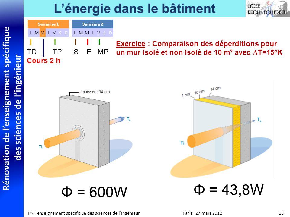 Rénovation de lenseignement spécifique des sciences de lingénieur PNF enseignement spécifique des sciences de lingénieur Paris 27 mars 2012 15 Exercice : Comparaison des déperditions pour un mur isolé et non isolé de 10 m² avec T=15°K Semaine 1 LMMJVSD Semaine 2 LMMJVSD TD TP S E MP Cours 2 h Φ = 43,8W Φ = 600W