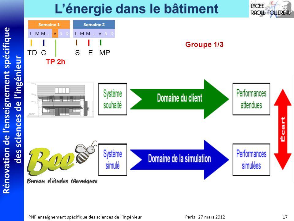 Rénovation de lenseignement spécifique des sciences de lingénieur PNF enseignement spécifique des sciences de lingénieur Paris 27 mars 2012 17 Groupe 1/3 Semaine 1 LMMJVSD Semaine 2 LMMJVSD TD C S E MP TP 2h