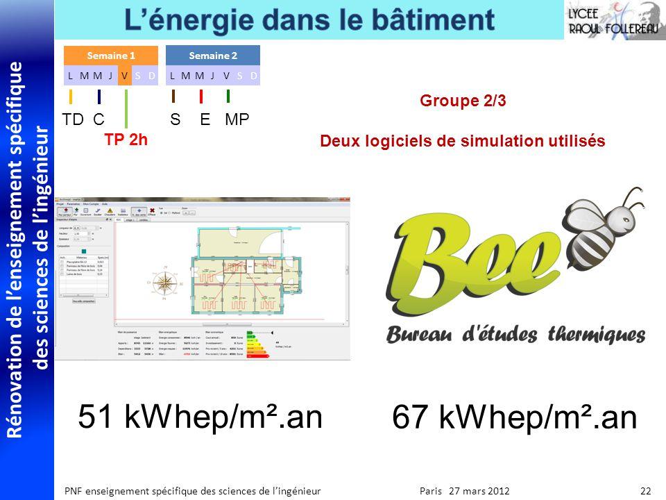 Rénovation de lenseignement spécifique des sciences de lingénieur PNF enseignement spécifique des sciences de lingénieur Paris 27 mars 2012 22 51 kWhep/m².an 67 kWhep/m².an Groupe 2/3 Deux logiciels de simulation utilisés Semaine 1 LMMJVSD Semaine 2 LMMJVSD TD C S E MP TP 2h