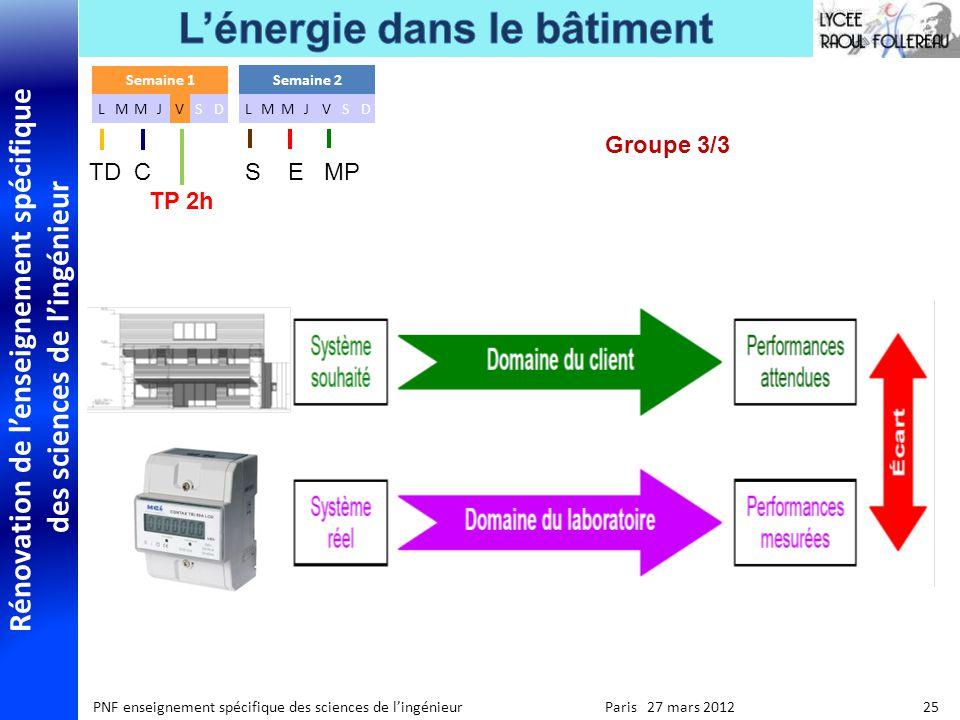 Rénovation de lenseignement spécifique des sciences de lingénieur PNF enseignement spécifique des sciences de lingénieur Paris 27 mars 2012 25 Groupe 3/3 Semaine 1 LMMJVSD Semaine 2 LMMJVSD TD C S E MP TP 2h
