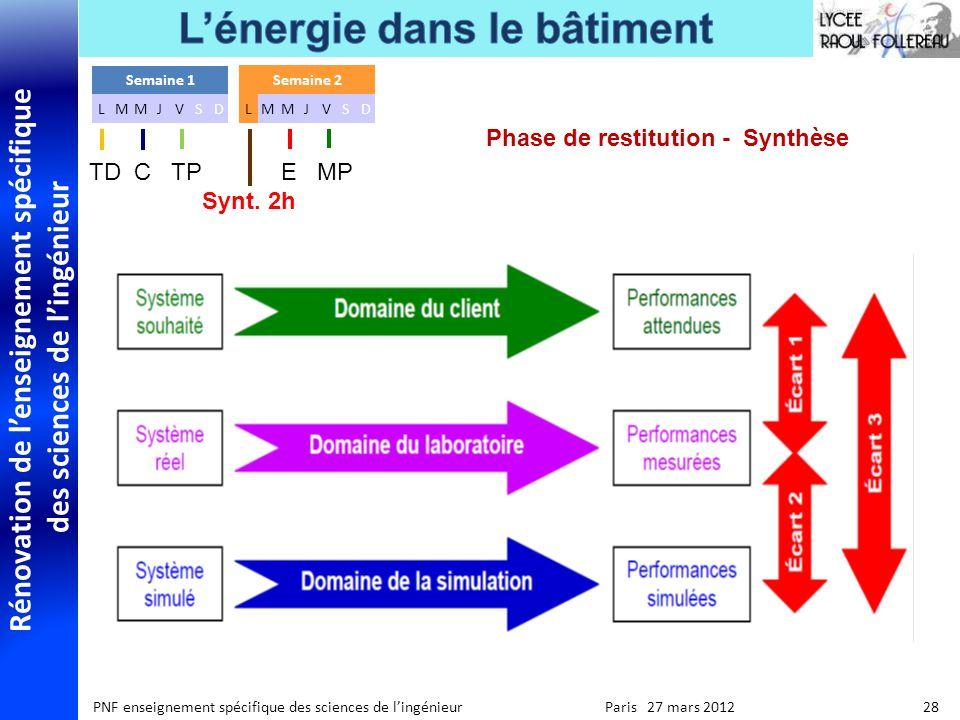 Rénovation de lenseignement spécifique des sciences de lingénieur PNF enseignement spécifique des sciences de lingénieur Paris 27 mars 2012 28 Phase d