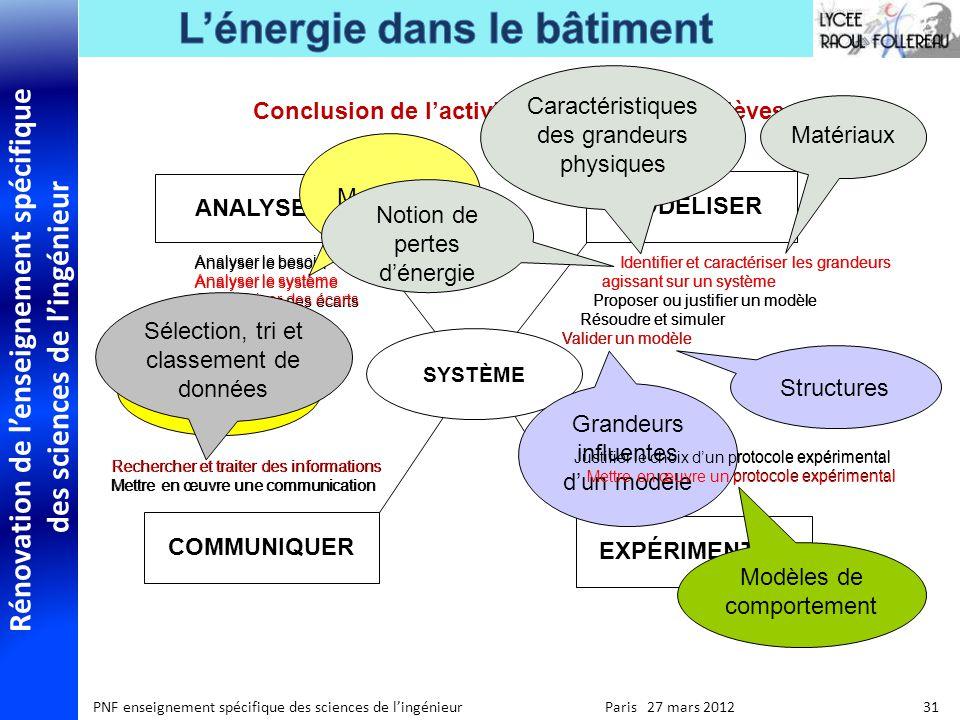Rénovation de lenseignement spécifique des sciences de lingénieur PNF enseignement spécifique des sciences de lingénieur Paris 27 mars 2012 31 Conclus