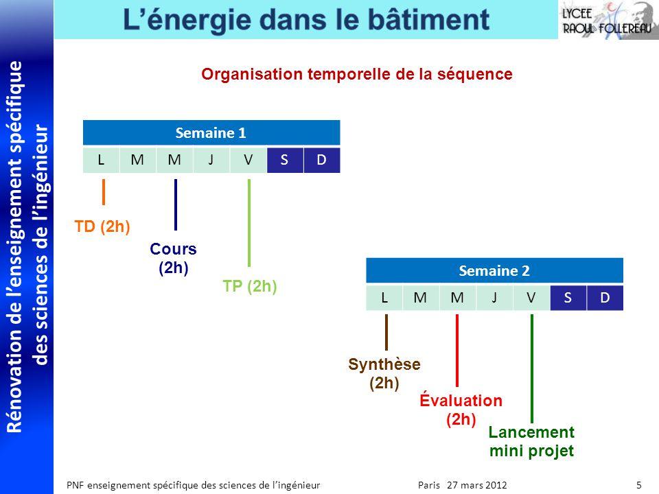 Rénovation de lenseignement spécifique des sciences de lingénieur PNF enseignement spécifique des sciences de lingénieur Paris 27 mars 2012 5 Titre 2 Texte calibri 18 Organisation temporelle de la séquence Cours (2h) TD (2h) Semaine 1 LMMJVSD TP (2h) Synthèse (2h) Évaluation (2h) Semaine 2 LMMJVSD Lancement mini projet