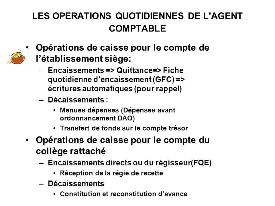 LES OPERATIONS QUOTIDIENNES DE L'AGENT COMPTABLE Opérations de caisse pour le compte de létablissement siège: –Encaissements => Quittance=> Fiche quot