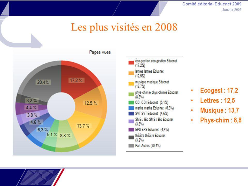 Comité éditorial Educnet 2009 Janvier 2009 Les plus visités en 2008 Ecogest : 17,2 Lettres : 12,5 Musique : 13,7 Phys-chim : 8,8