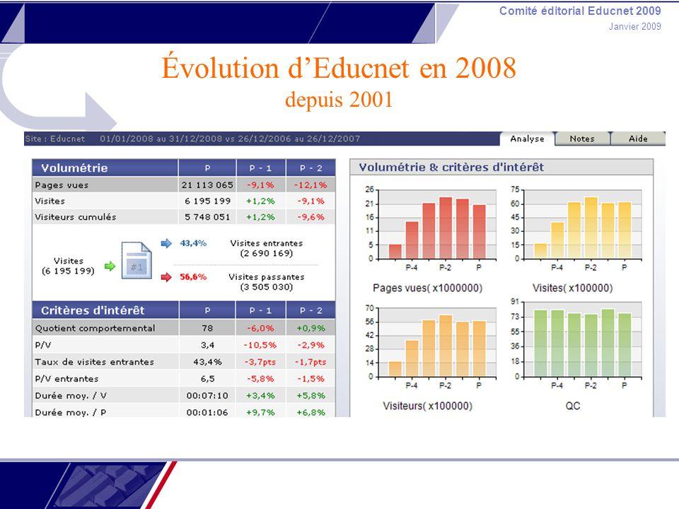 Comité éditorial Educnet 2009 Janvier 2009 Évolution dEducnet en 2008 depuis 2001