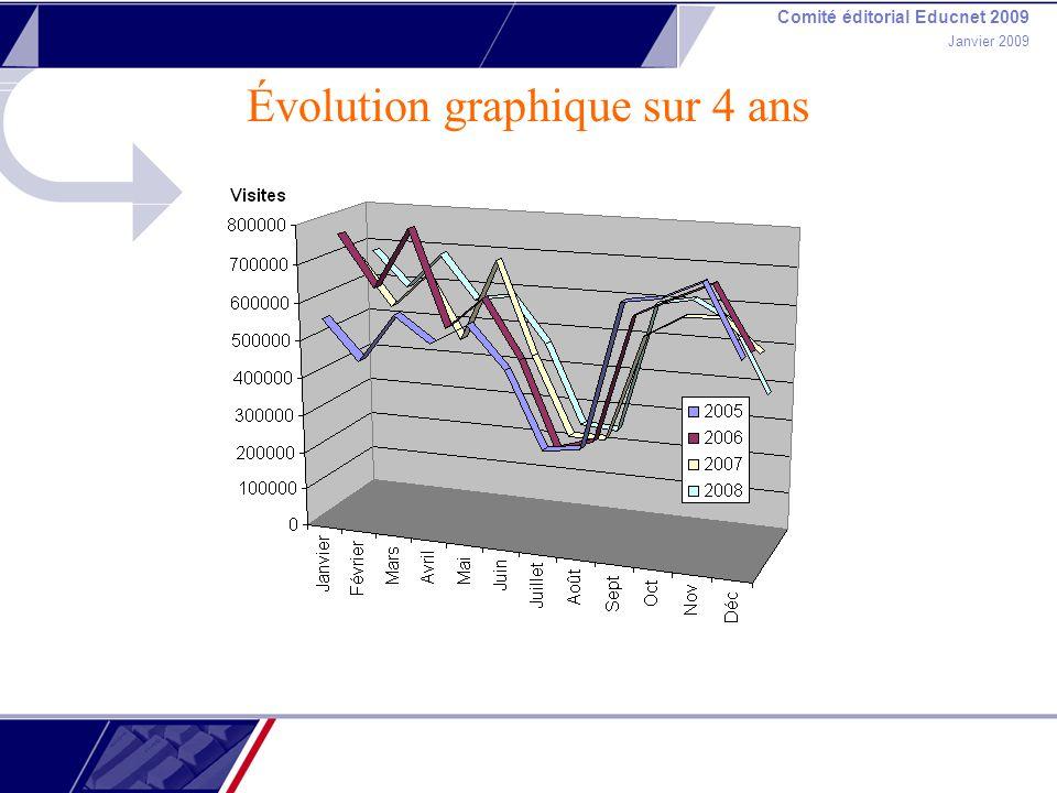Comité éditorial Educnet 2009 Janvier 2009 Évolution graphique sur 4 ans