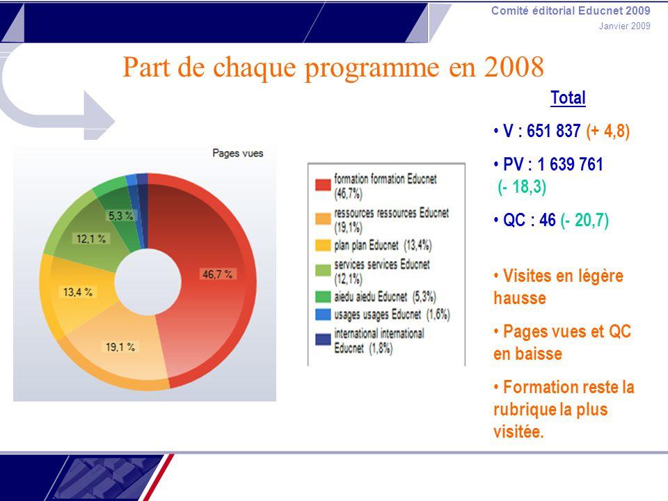 Comité éditorial Educnet 2009 Janvier 2009 Part de chaque programme en 2008 Total V : 651 837 (+ 4,8) PV : 1 639 761 (- 18,3) QC : 46 (- 20,7) Visites en légère hausse Pages vues et QC en baisse Formation reste la rubrique la plus visitée.