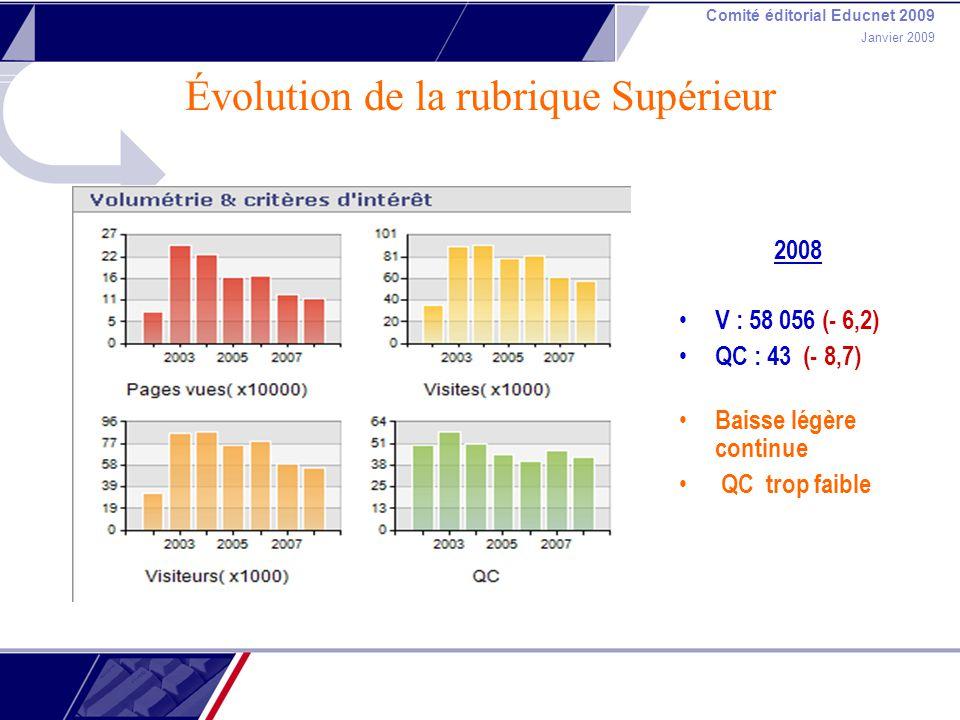 Comité éditorial Educnet 2009 Janvier 2009 Évolution de la rubrique Supérieur 2008 V : 58 056 (- 6,2) QC : 43 (- 8,7) Baisse légère continue QC trop f
