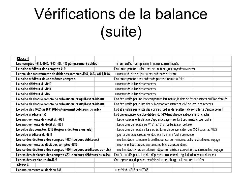 La balance Cest la présentation de tous les comptes, par classe à un instant donné Classe 4 Classe 6 Classe 7 Classe 5