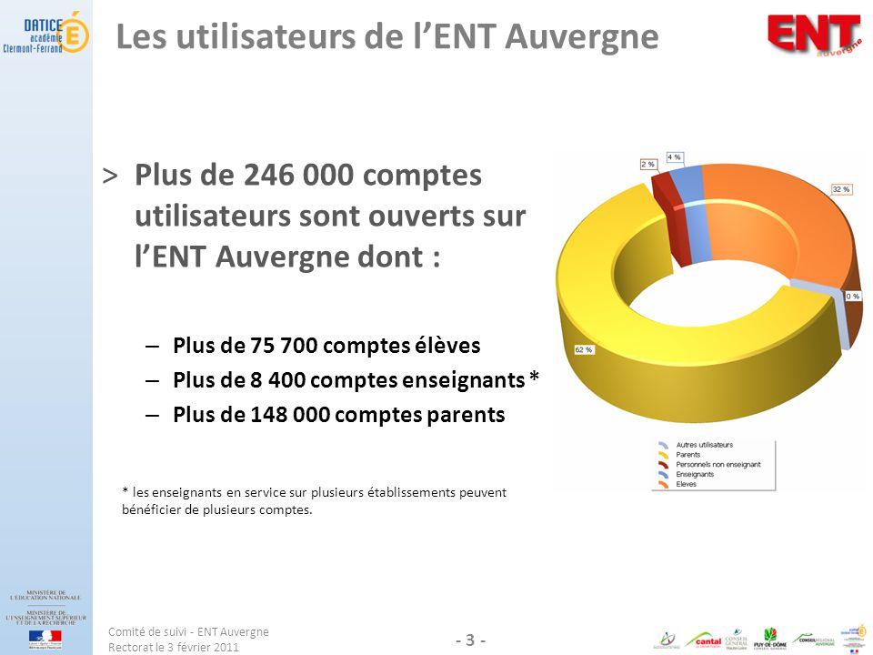 Les utilisateurs de lENT Auvergne ˃Plus de 246 000 comptes utilisateurs sont ouverts sur lENT Auvergne dont : – Plus de 75 700 comptes élèves – Plus d
