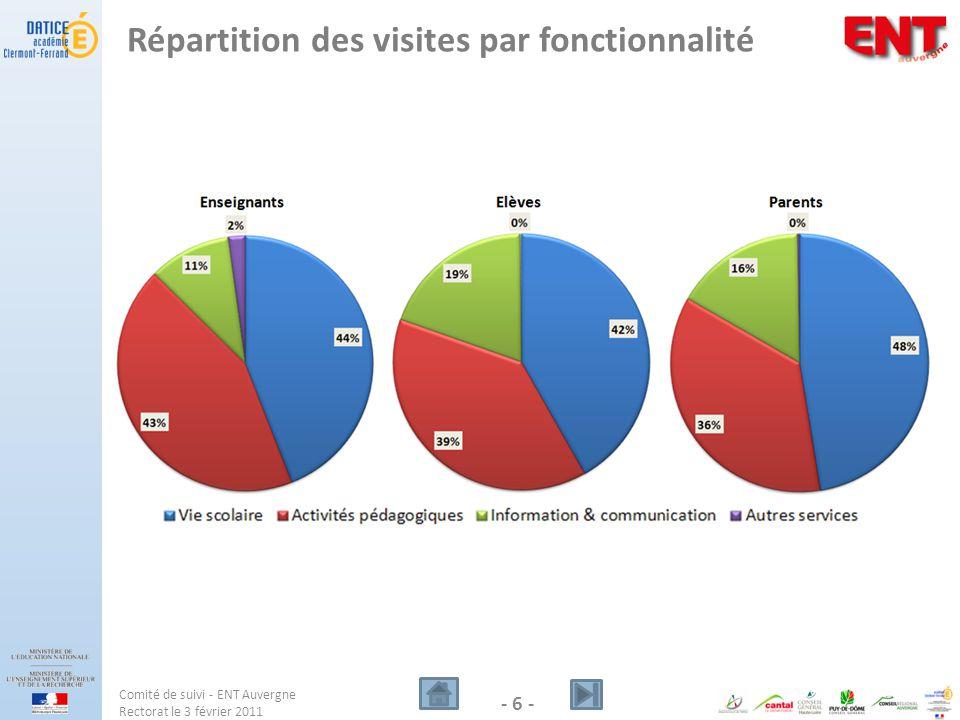 Répartition des visites par fonctionnalité Comité de suivi - ENT Auvergne Rectorat le 3 février 2011 - 6 -