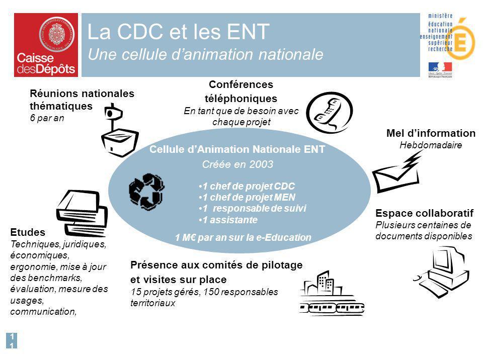 11 Présence aux comités de pilotage et visites sur place 15 projets gérés, 150 responsables territoriaux La CDC et les ENT Une cellule danimation nati