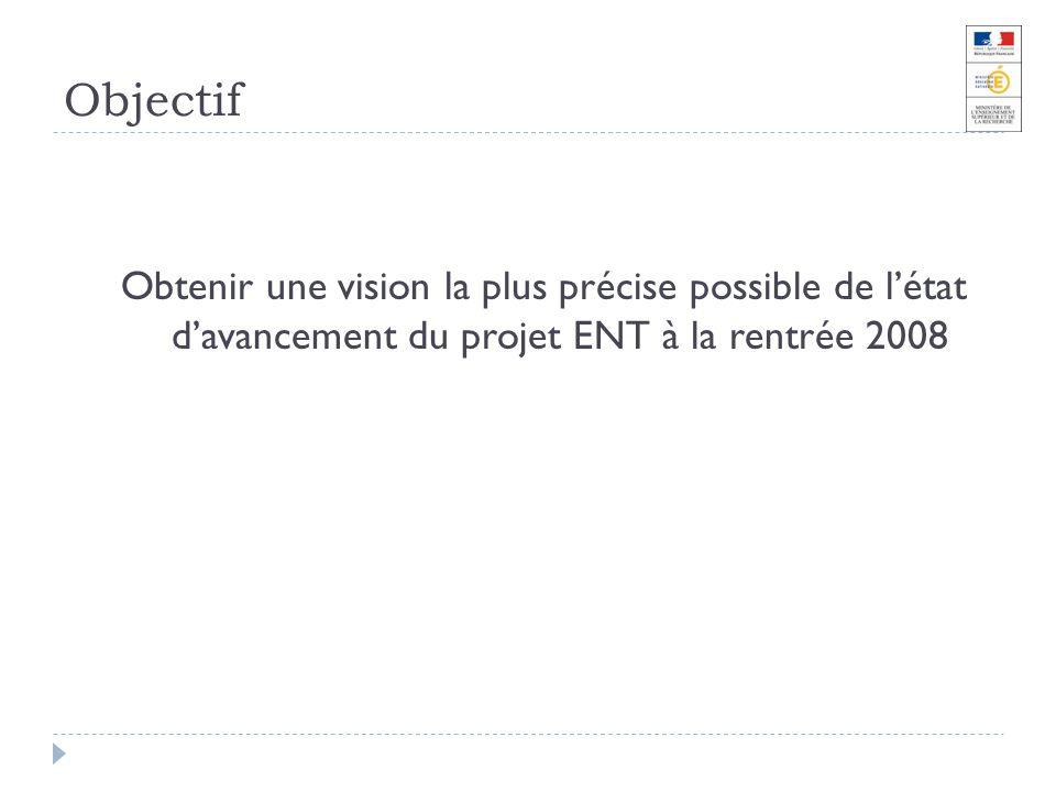 Objectif Obtenir une vision la plus précise possible de létat davancement du projet ENT à la rentrée 2008
