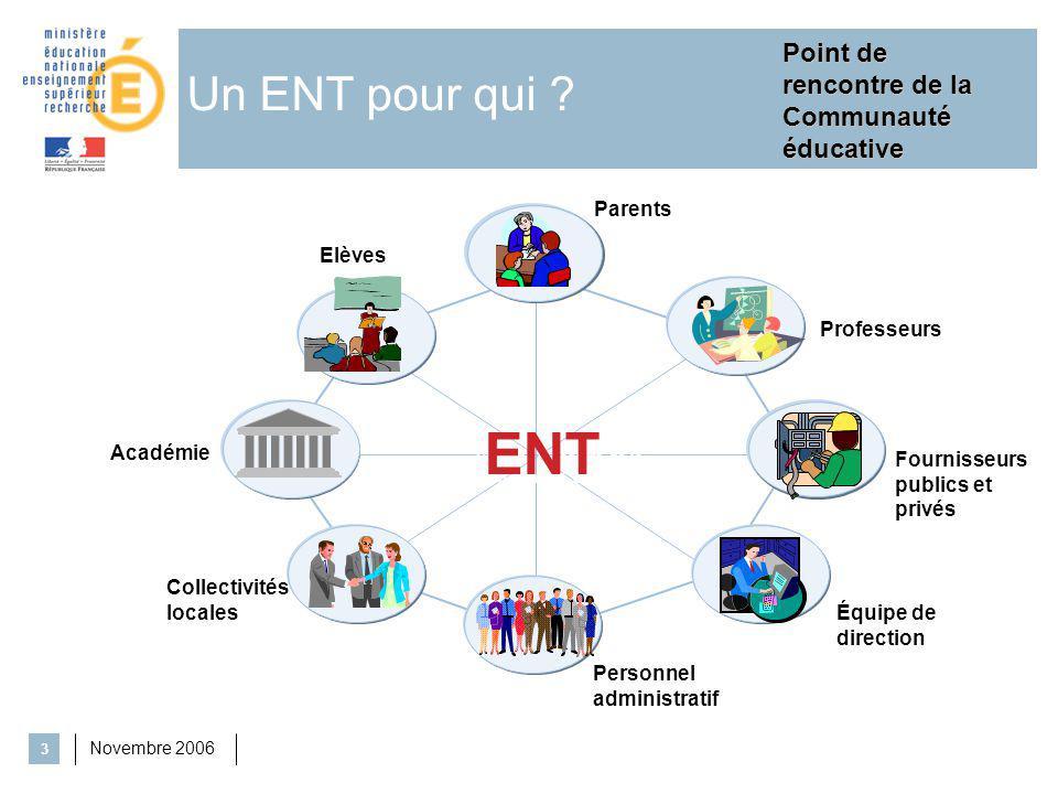 Novembre 2006 3 Un ENT pour qui ? Point de rencontre de la «Communauté éducative» Elèves Professeurs Équipe de direction ENT Point de rencontre de la