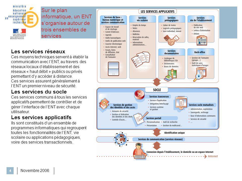 Novembre 2006 4 Les services réseaux Ces moyens techniques servent à établir la communication avec lENT, au travers des réseaux locaux détablissement