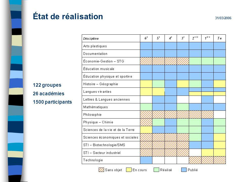 État de réalisation 31/03/2006 122 groupes 26 académies 1500 participants