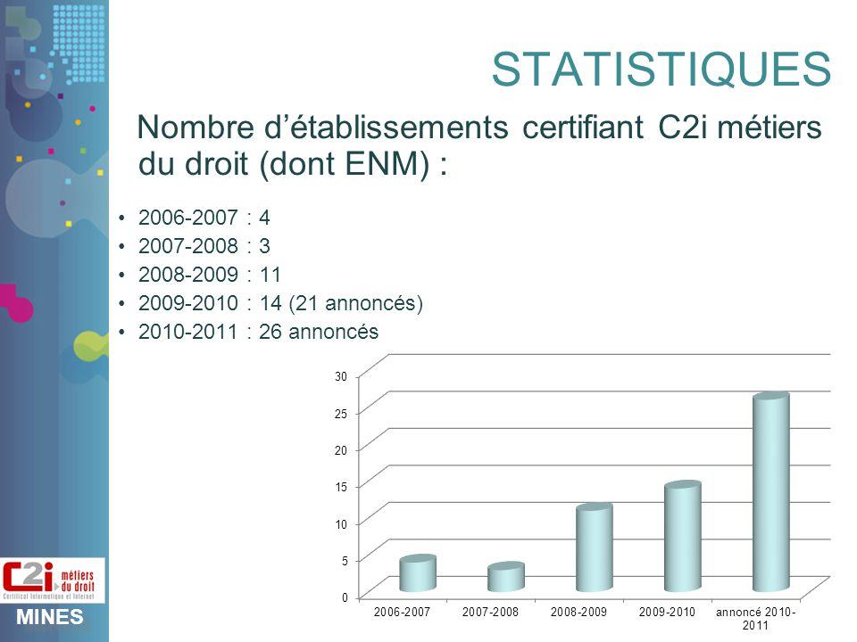 MINES STATISTIQUES Nombre détablissements certifiant C2i métiers du droit (dont ENM) : 2006-2007 : 4 2007-2008 : 3 2008-2009 : 11 2009-2010 : 14 (21 annoncés) 2010-2011 : 26 annoncés