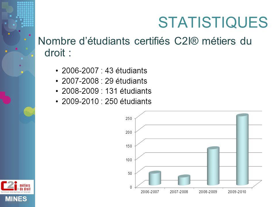 MINES STATISTIQUES Nombre détudiants certifiés C2I® métiers du droit : 2006-2007 : 43 étudiants 2007-2008 : 29 étudiants 2008-2009 : 131 étudiants 2009-2010 : 250 étudiants
