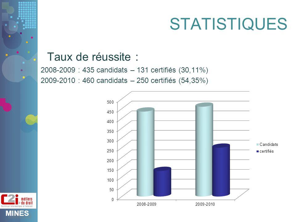 MINES STATISTIQUES Taux de réussite : 2008-2009 : 435 candidats – 131 certifiés (30,11%) 2009-2010 : 460 candidats – 250 certifiés (54,35%)