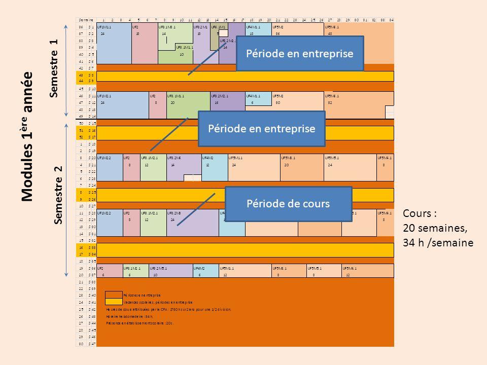 Modules 1 ère année Cours : 20 semaines, 34 h /semaine Semestre 1 Semestre 2 Période en entreprise Période de cours Période en entreprise