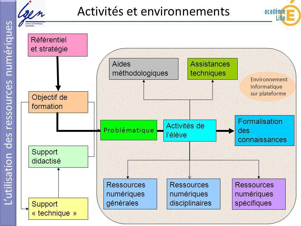 Activités et environnements Lutilisation des ressources numériques Environnement Informatique sur plateforme Support didactisé Formalisation des conna