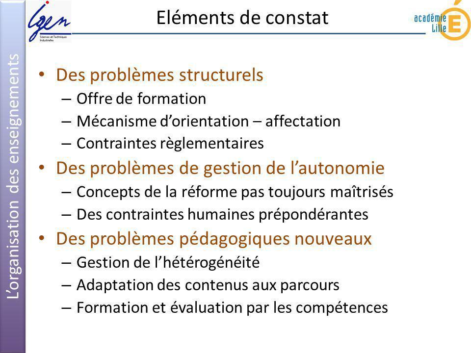 Eléments de constat Lorganisation des enseignements Des problèmes structurels – Offre de formation – Mécanisme dorientation – affectation – Contrainte