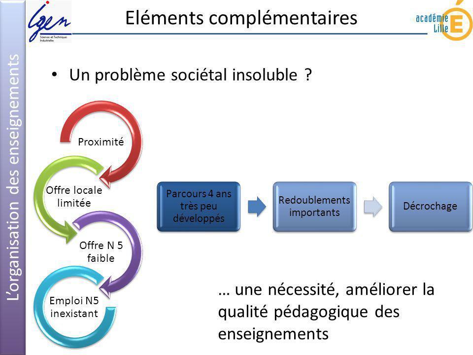 Lorganisation des enseignements Eléments complémentaires Un problème sociétal insoluble ? Proximité Offre locale limitée Offre N 5 faible Emploi N5 in
