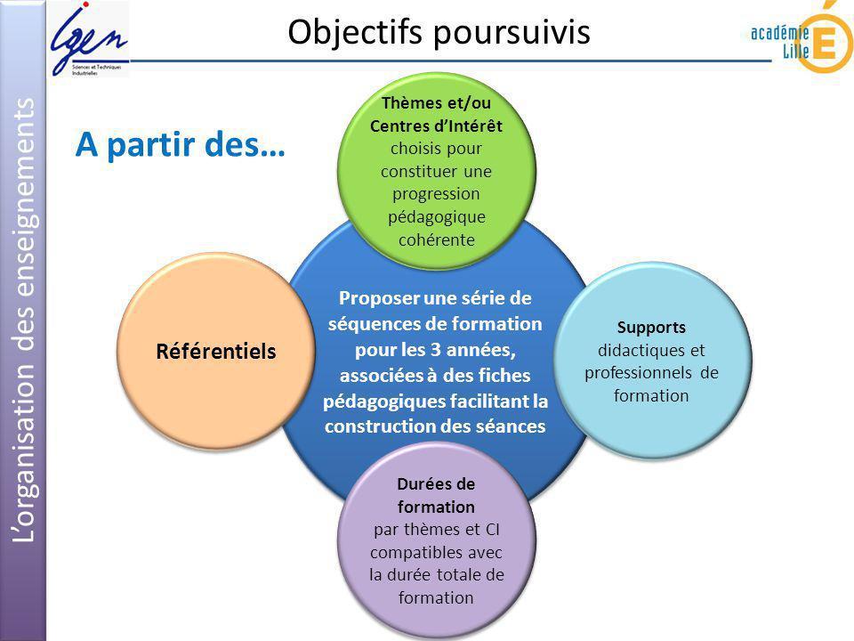 Objectifs poursuivis Lorganisation des enseignements Proposer une série de séquences de formation pour les 3 années, associées à des fiches pédagogiqu