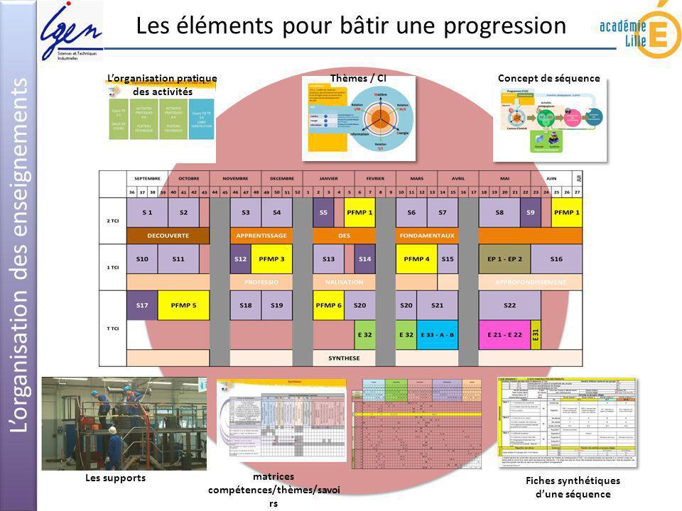 Les éléments pour bâtir une progression Lorganisation des enseignements Concept de séquence Thèmes / CI Fiches synthétiques dune séquence Les supports