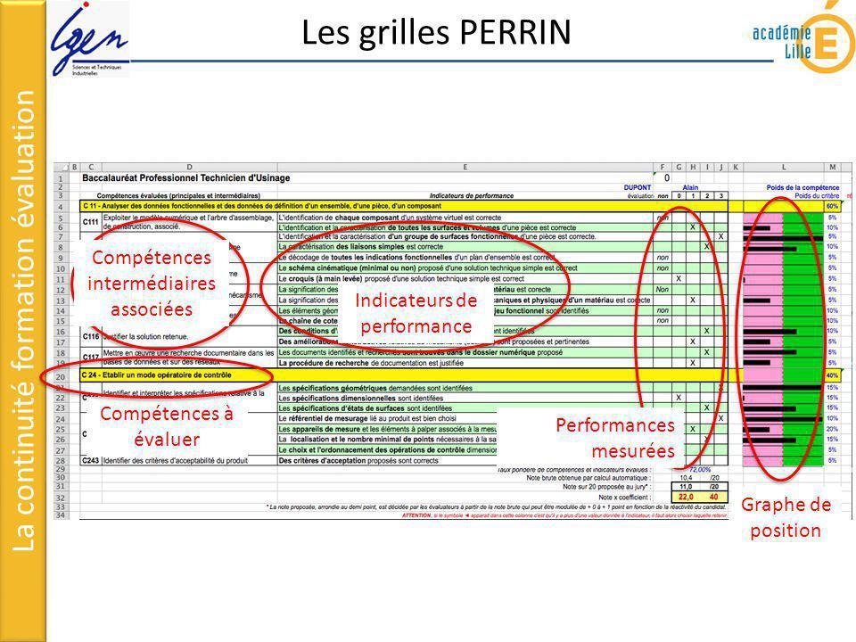 La continuité formation évaluation Les grilles PERRIN Compétences à évaluer Compétences intermédiaires associées Indicateurs de performance Performanc