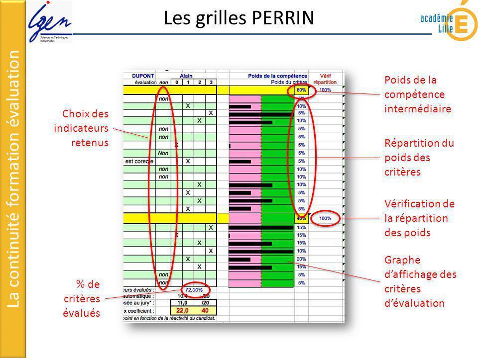Les grilles PERRIN La continuité formation évaluation Choix des indicateurs retenus % de critères évalués Poids de la compétence intermédiaire Réparti