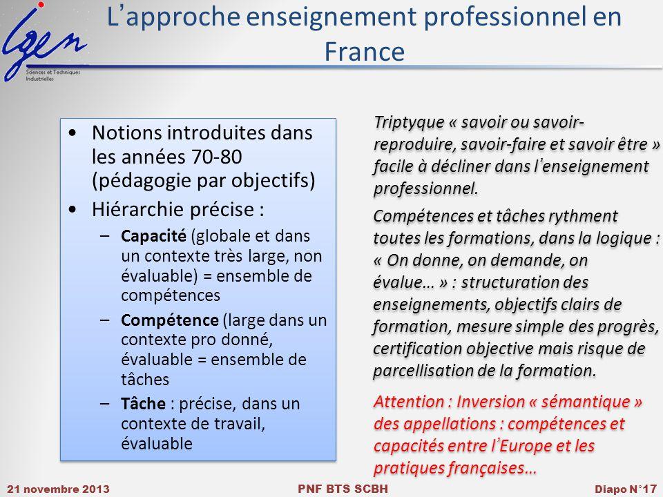 21 novembre 2013 PNF BTS SCBH Diapo N° 17 Lapproche enseignement professionnel en France Notions introduites dans les années 70-80 (pédagogie par objectifs) Hiérarchie précise : –Capacité (globale et dans un contexte très large, non évaluable) = ensemble de compétences –Compétence (large dans un contexte pro donné, évaluable = ensemble de tâches –Tâche : précise, dans un contexte de travail, évaluable Notions introduites dans les années 70-80 (pédagogie par objectifs) Hiérarchie précise : –Capacité (globale et dans un contexte très large, non évaluable) = ensemble de compétences –Compétence (large dans un contexte pro donné, évaluable = ensemble de tâches –Tâche : précise, dans un contexte de travail, évaluable Triptyque « savoir ou savoir- reproduire, savoir-faire et savoir être » facile à décliner dans lenseignement professionnel.