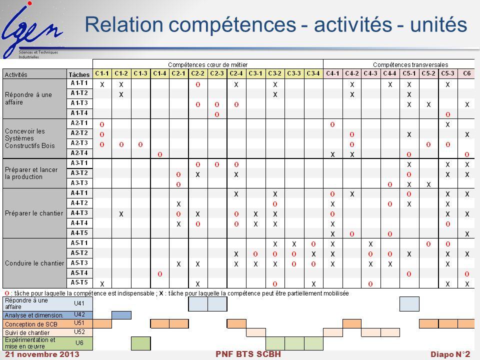 21 novembre 2013 PNF BTS SCBH Diapo N° 2 Relation compétences - activités - unités