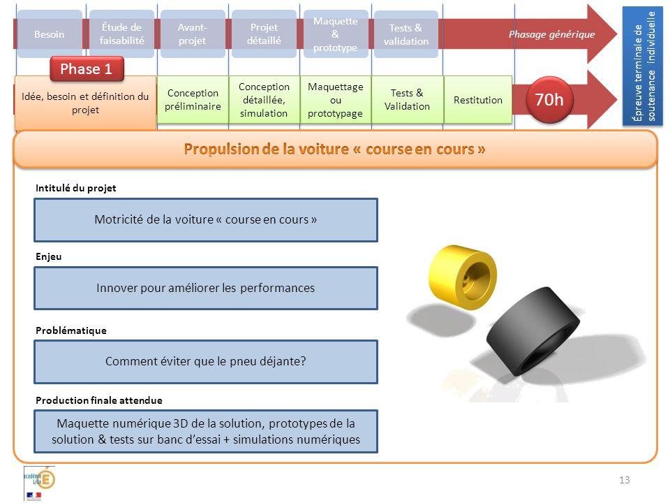 Épreuve terminale de soutenance individuelle 13 Phasage générique Besoin Avant- projet Projet détaillé Maquette & prototype Tests & validation Restitu