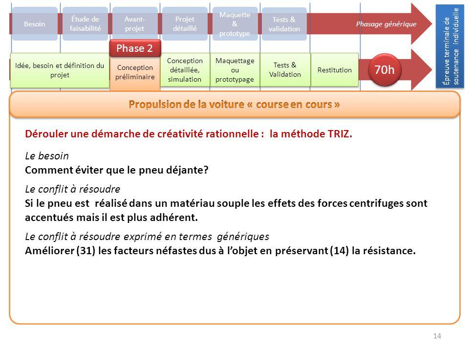 Épreuve terminale de soutenance individuelle 14 Phasage générique Besoin Avant- projet Projet détaillé Maquette & prototype Tests & validation Restitu