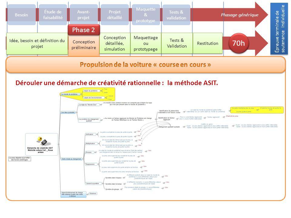 Épreuve terminale de soutenance individuelle Phasage générique Besoin Avant- projet Projet détaillé Maquette & prototype Tests & validation Restitutio