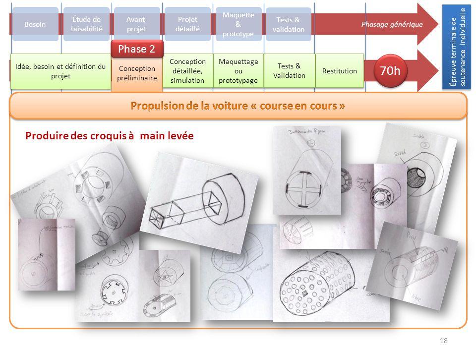 Épreuve terminale de soutenance individuelle 18 Phasage générique Besoin Avant- projet Projet détaillé Maquette & prototype Tests & validation Restitu