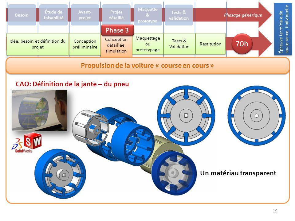 Épreuve terminale de soutenance individuelle 19 Phasage générique Besoin Avant- projet Projet détaillé Maquette & prototype Tests & validation Restitu