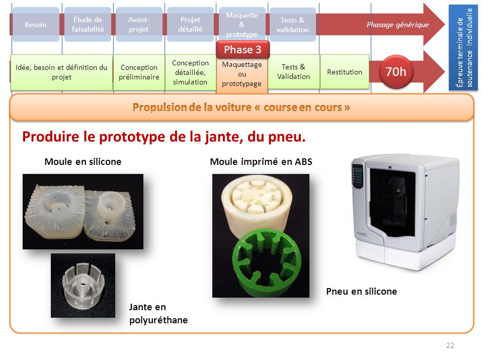 Épreuve terminale de soutenance individuelle 22 Phasage générique Besoin Avant- projet Projet détaillé Maquette & prototype Tests & validation Restitu