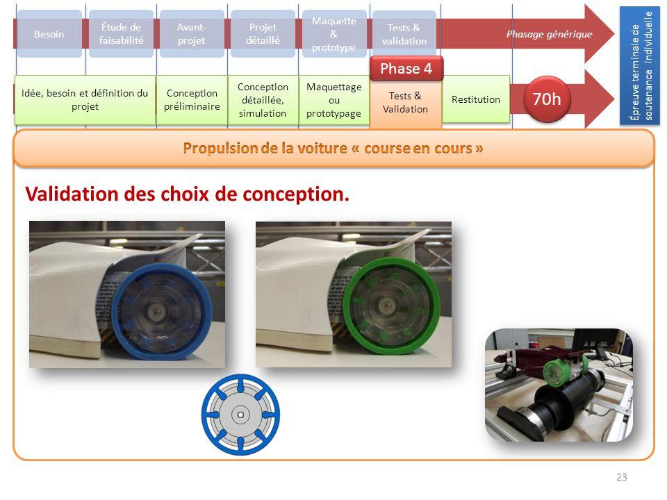 Épreuve terminale de soutenance individuelle 23 Phasage générique Besoin Avant- projet Projet détaillé Maquette & prototype Tests & validation Restitu